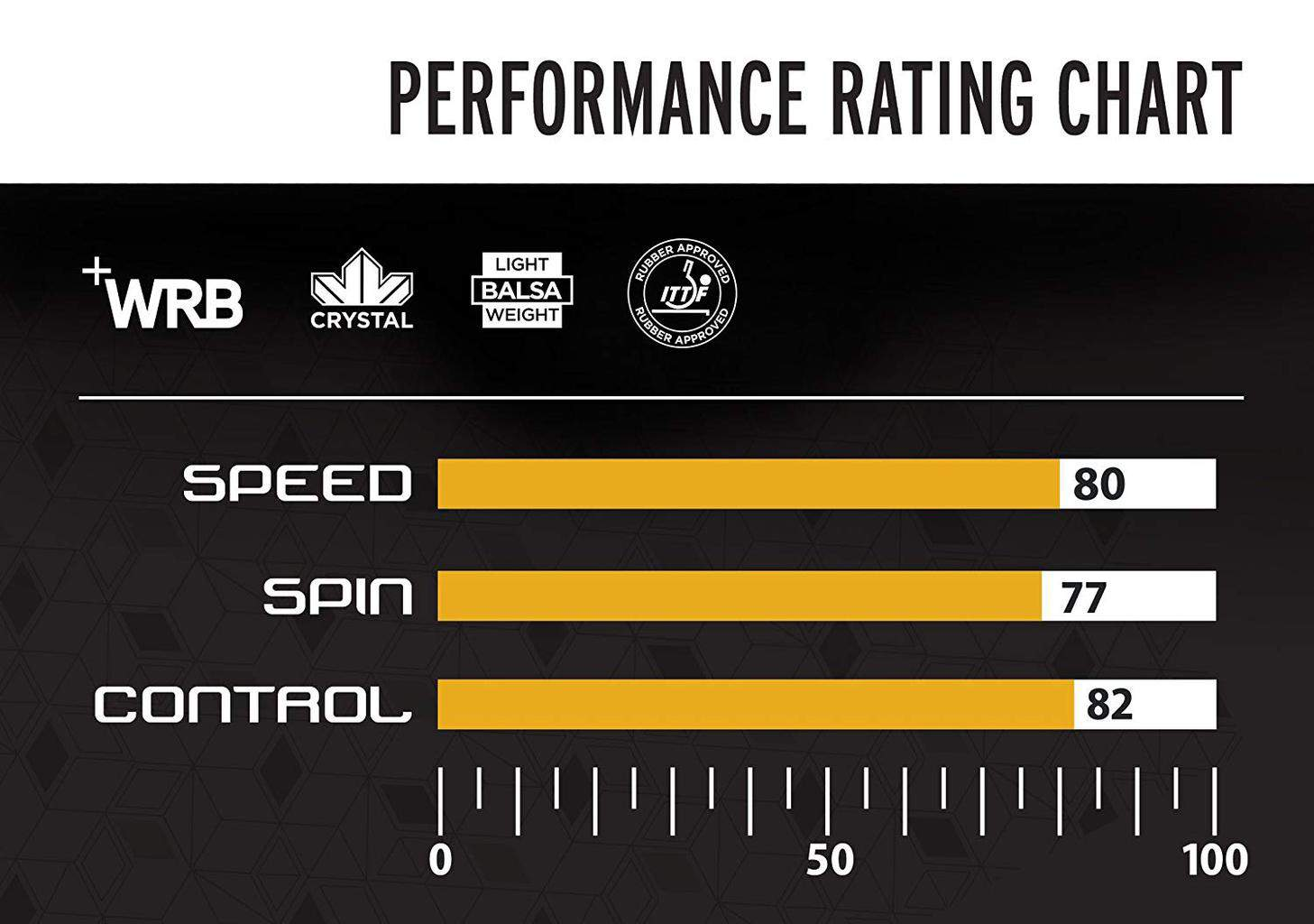 STIGA Titan Performance Rating